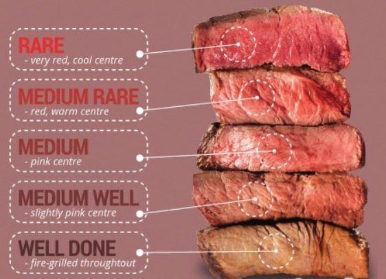 Όροι Μαγειρικής ψήσιμο μοσχαρίσιου κρέατος